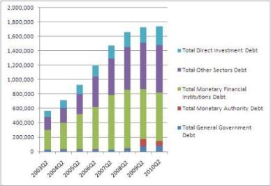 IRLANDA_debito estero