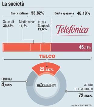 schema-telecom-telefonica