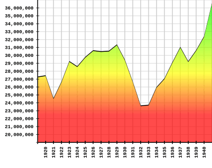 2000px-US_Employment_Graph_-_1920_to_1940.svg