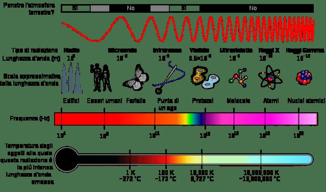 680px-EM_Spectrum_Properties_it.svg