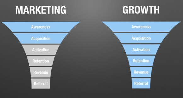 growth hacking strategie di marketing per startup alessia camera