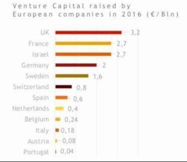 venture capital raised by european companies 2016