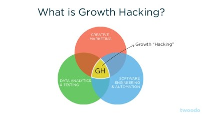 growth-hacking-guide-mindset-framework-and-tools-