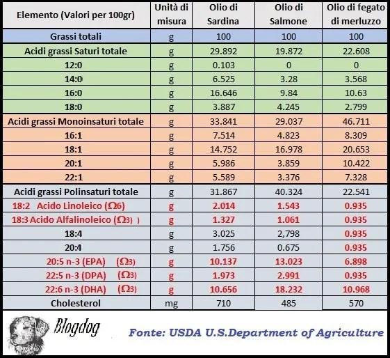 Olio di pesce tabella valori acidi grassi omega 3 ed omega 6