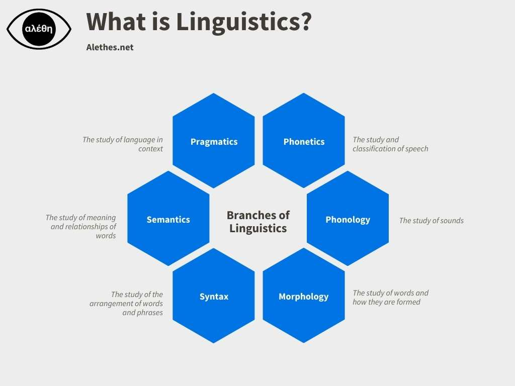 Branches of Linguistics Alethes.net infographic