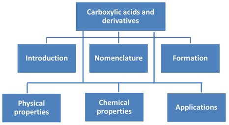 Carboxylic Acids and Derivatives   A-Level Chemistry