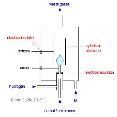 Chromatography   Facts, Summary & Definition   Chemistry
