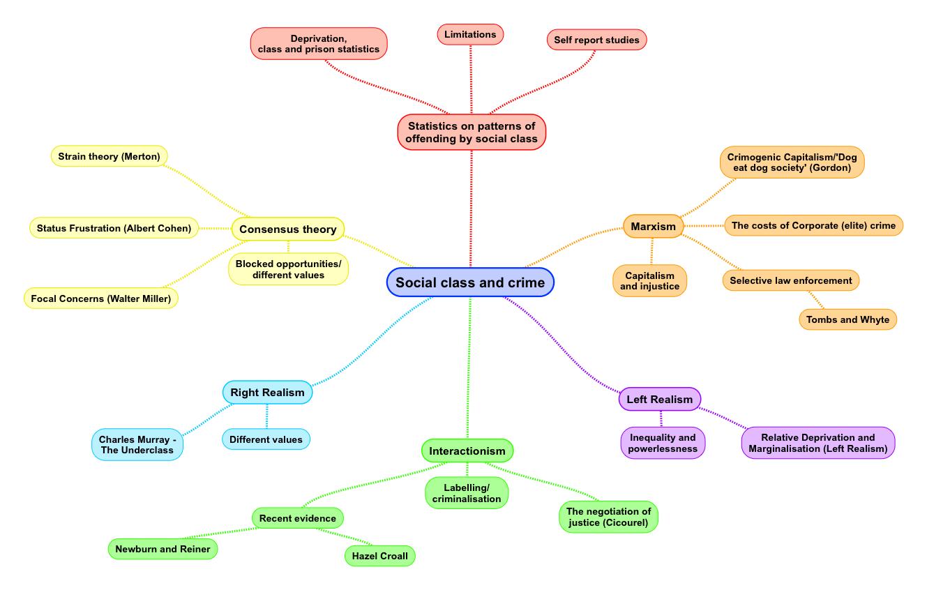 Importance Of Studying Sociology In Business Meer Bezoekersfo