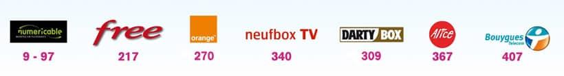 Chaine télévision téléssonne