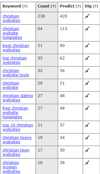 People want Christian websites
