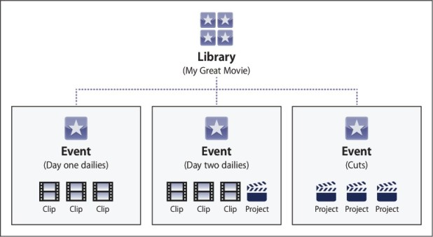 Understanding libraries in FCPX 10.1