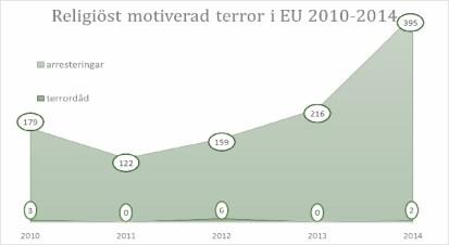 Religiöst motiverad terror i EU 2010-2014 enligt Europol