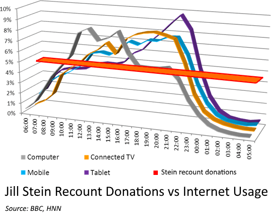 stein-donations-vs-internet-usage