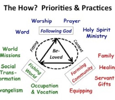 The How? Priority and Practices