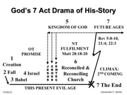 Diagram of God's 7 Act Drama