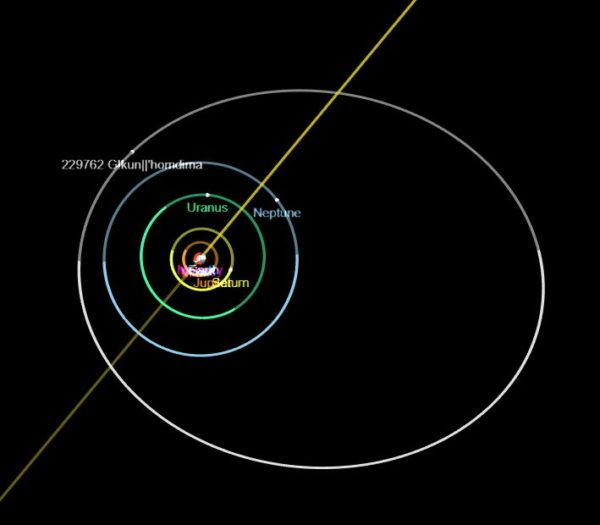 gkun orbit