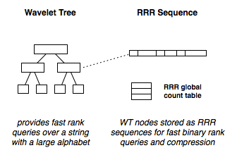 A Wavelet Tree provides fast querying over a string using a hierarchy of compressed bitmaps.