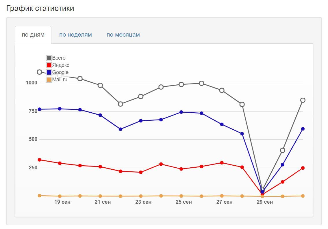 Аналитика моего блога в марафоне - просадка по трафику