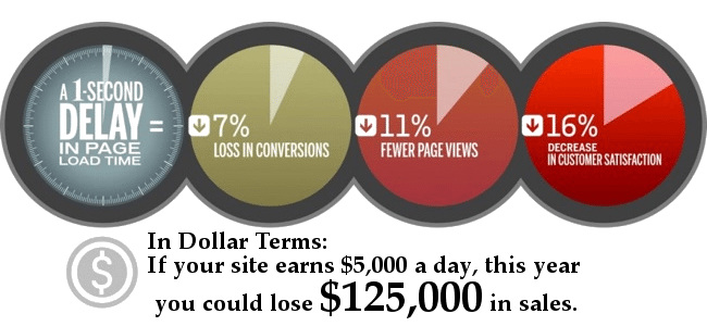 website slow load stats and dollars lost