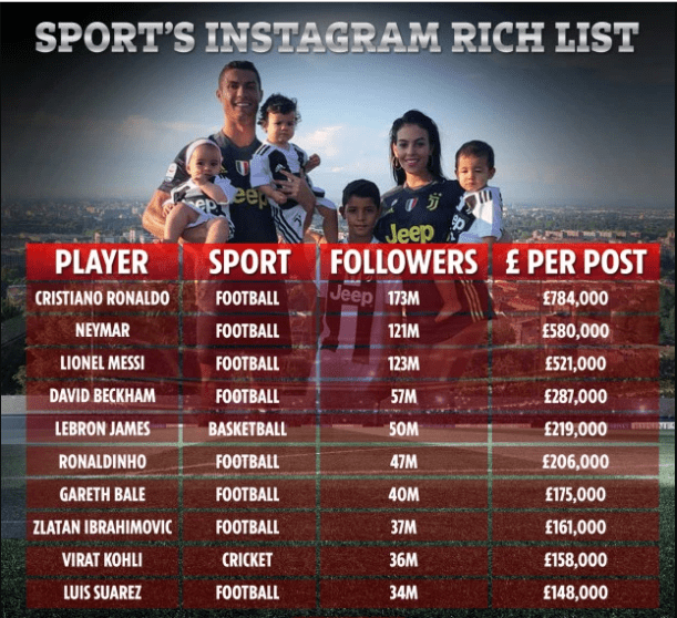 Cristiano Ronaldo tops sports? Instagram Rich List, charges N300m per post on IG