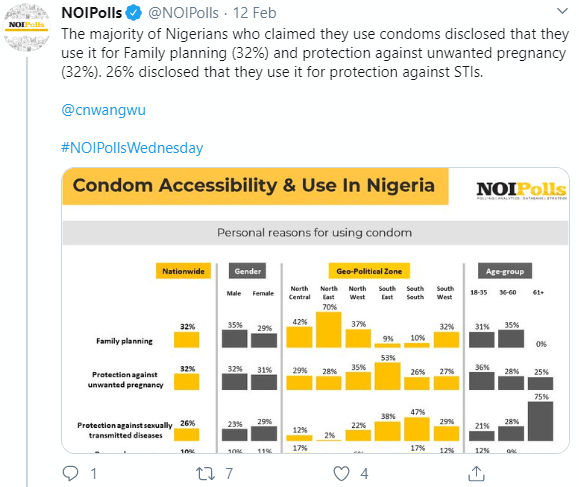 Recent survey shows 66 percent of Nigerians do not use condoms while having sex with strangers
