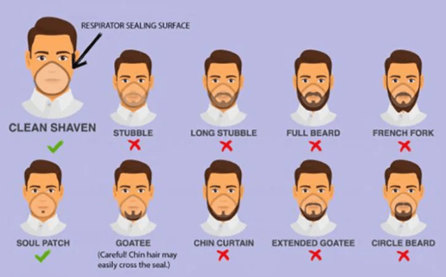 These styles of beards may make you more likely to catch coronavirus