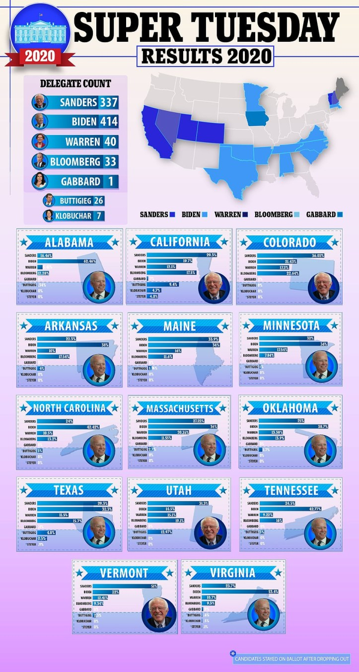 Joe Biden is back again! Former VP wins over 8 states as he and Bernie Sanders become leading candidates to clinch democratic party presidential ticket