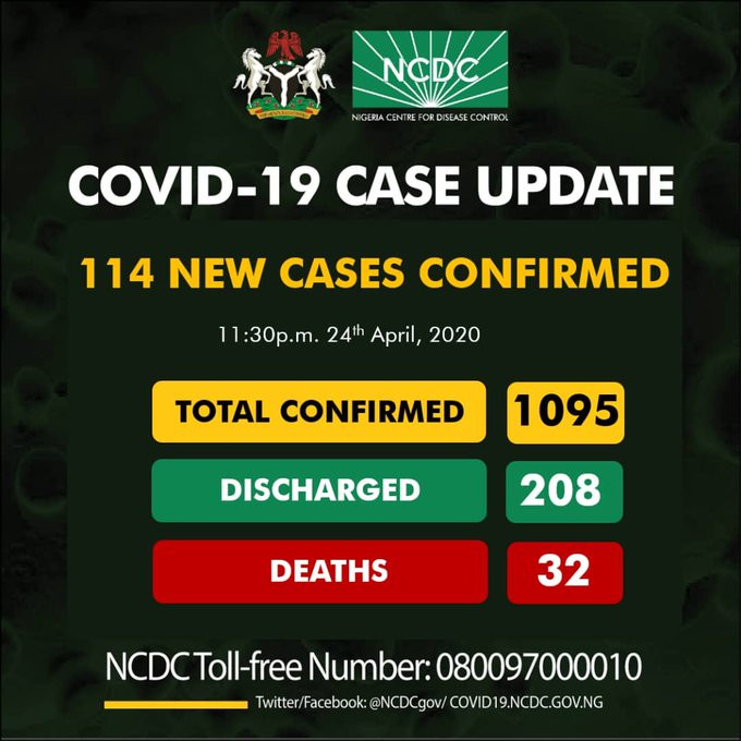 Confirmed Coronavirus cases in Nigeria hit 1095 after 114 people tested positive in 24 hours