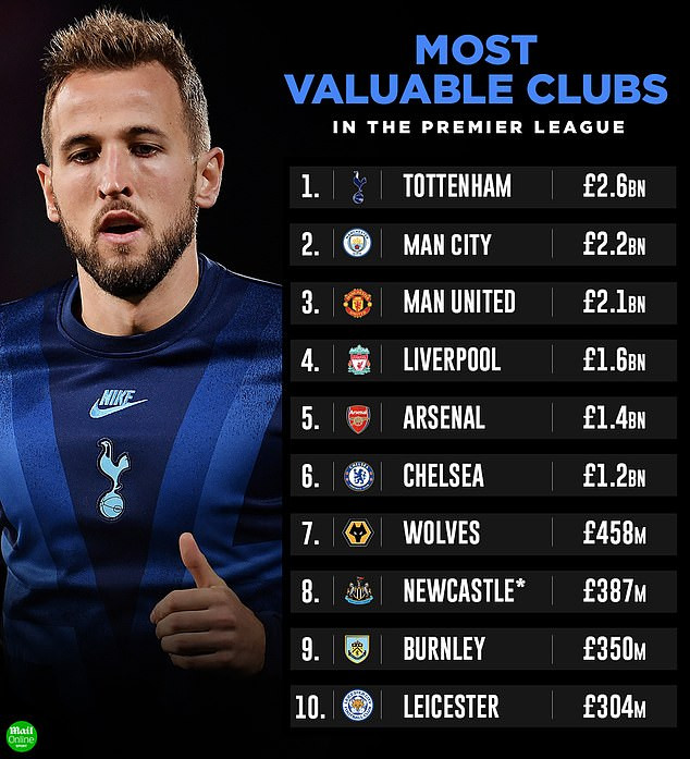 Tottenham named Premier League