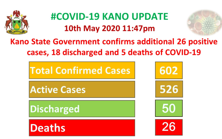 Five more COVID-19 patients die in Kano