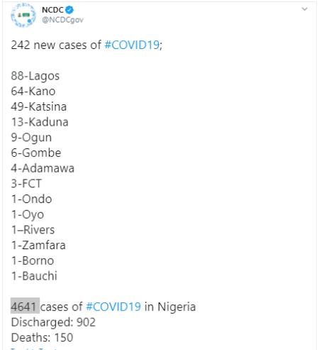 242 new cases of COVID -19 recorded in Nigeria - 88 in Lagos and 64 in Kano