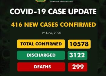 416 new cases of COVID-19 recorded in Nigeria