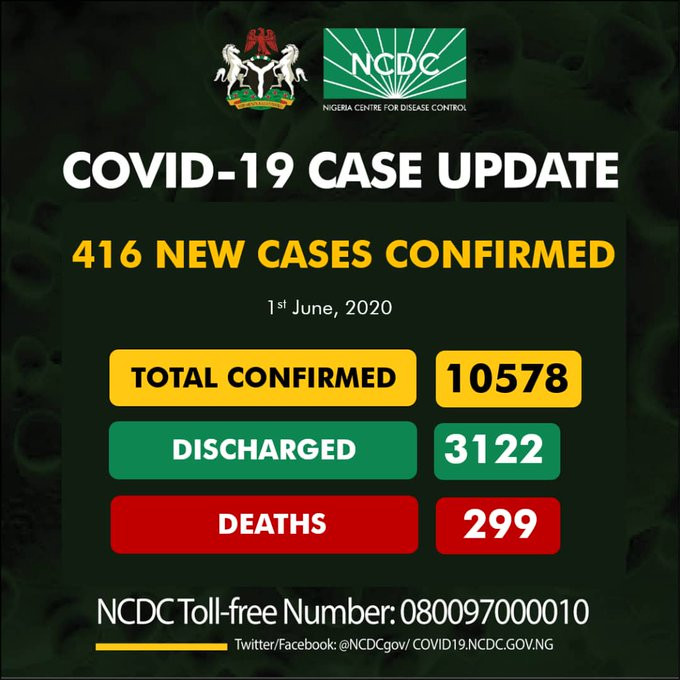 416 new cases of COVID-19 recorded in Nigeria
