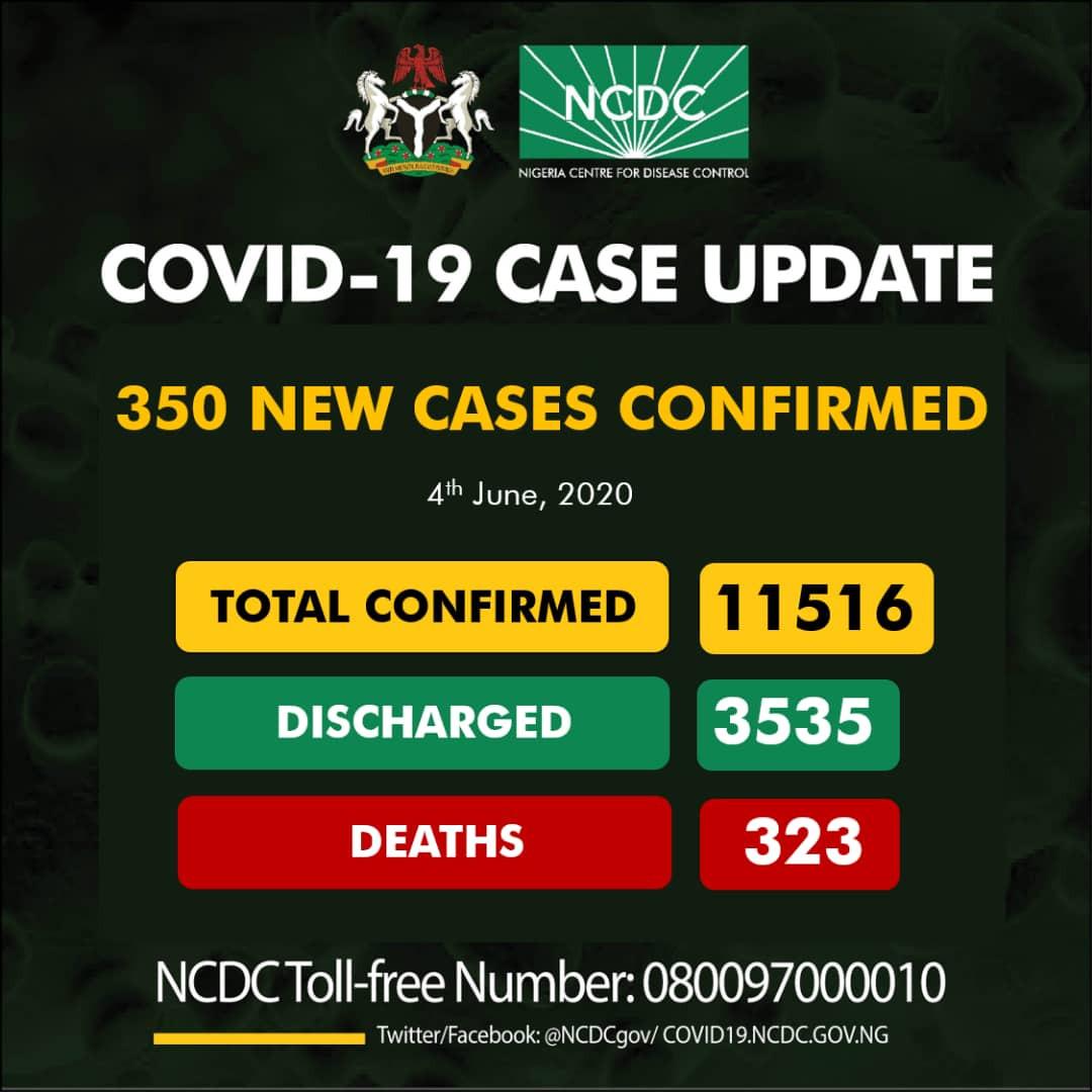 350 new cases of COVID-19 recorded in Nigeria