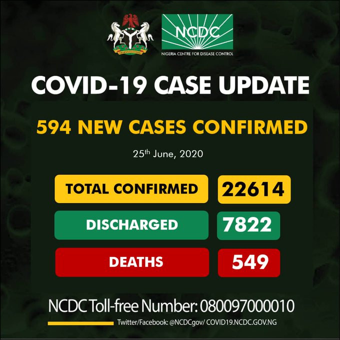 594 new cases of Coronavirus recorded in Nigeria
