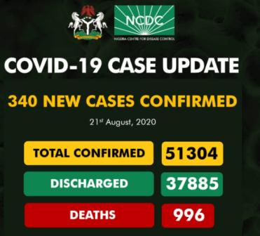 340 new cases of COVID-19 recorded in Nigeria