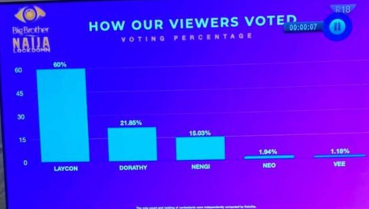 See how viewers voted for 2020 BBNaija Lockdown finalists as Laycon emerges winner