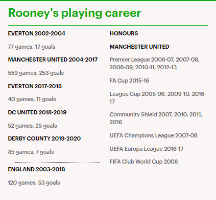 Wayne Rooney officially retires from football at 35 to become new coach of Derby County