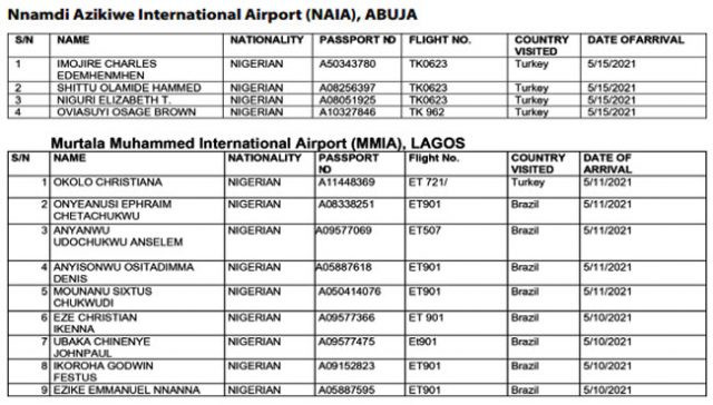 COVID19: FG declares 90 passengers from Brazil, India, Turkey wanted....see full list of the persons