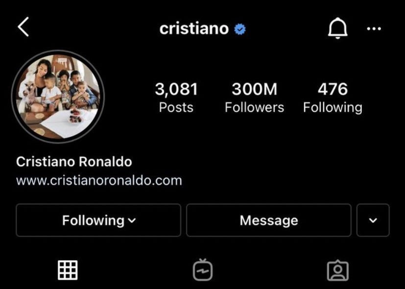 Cristiano Ronaldo becomes first person in the world to reach 300 Million followers on Instagram