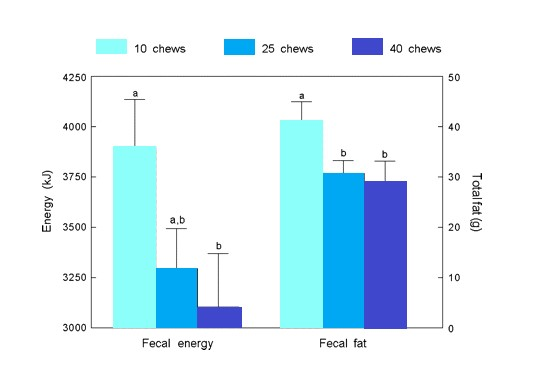 Nuts fecal energy-fat excretion