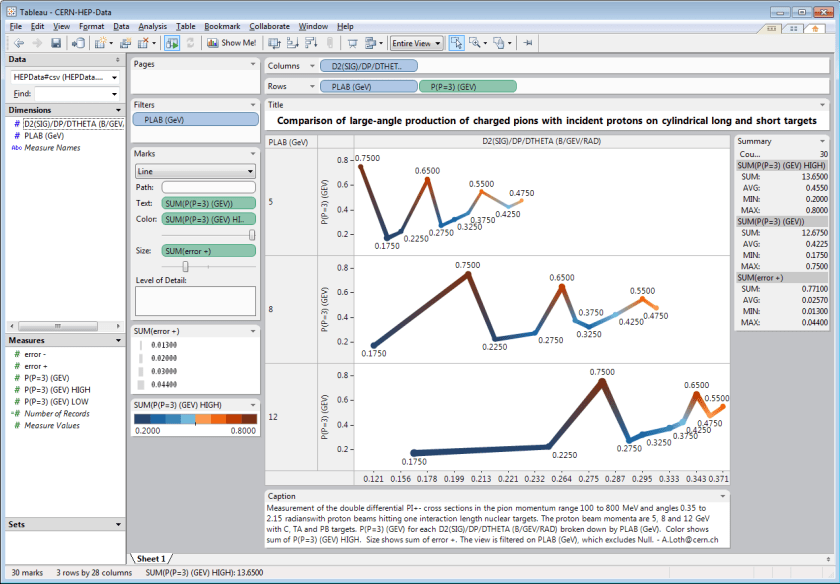 Screenshot of Tableau 4.0 analyzing High Energy Physics Data at CERN