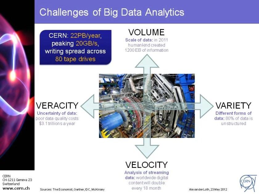 Challenges of Big Data Analytics: volume, variety, velocity and veracity