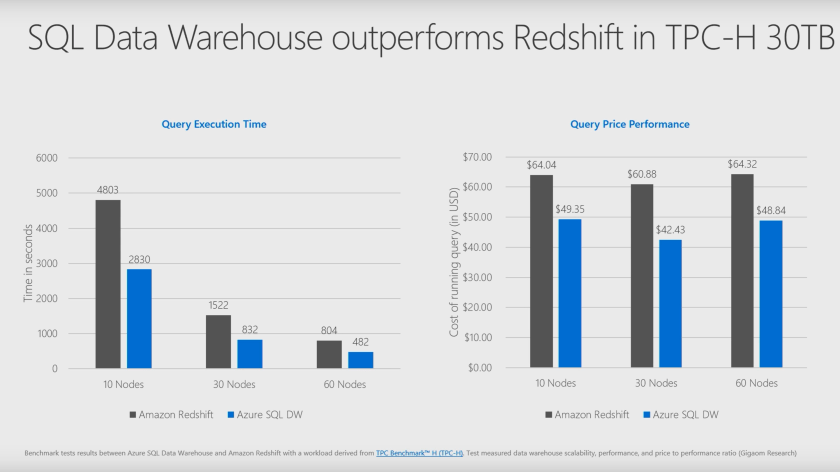 Benchmark: Microsoft Azure SQL Data Warehouse outperforms Amazon Redshift in TCP-H 30TB
