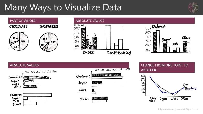 Dilyana's session: Chart Choice - many ways to visualize data
