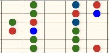 Desenho diagrama diatonica maior forma de D