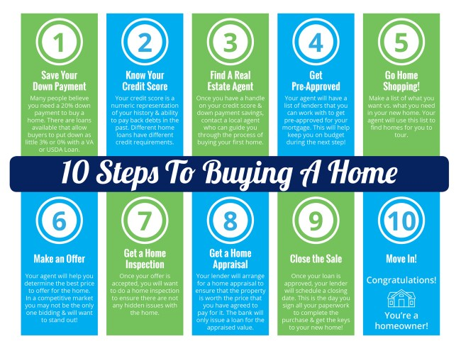 10 Steps to Buying a Home [INFOGRAPHIC]   Simplifying The Market