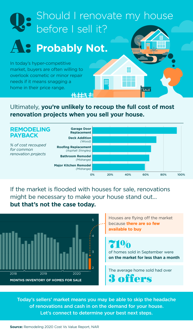 Should I Renovate My House Before I Sell It? [INFOGRAPHIC] | Simplifying The Market