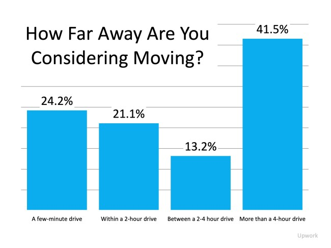Why Working from Home May Spark Your Next Move   Simplifying The Market