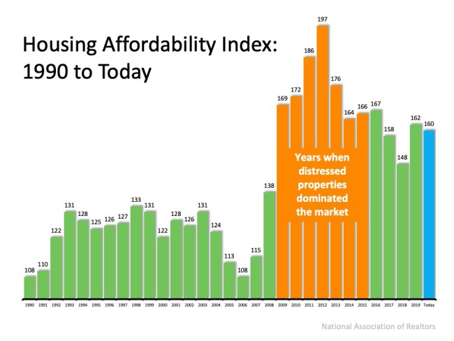 With Home Values Surging, Is it Still Affordable to Buy Right Now?   Simplifying The Market